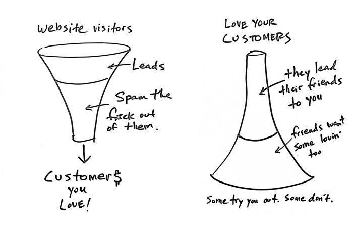 Ben Chestnut: Flip The Funnel