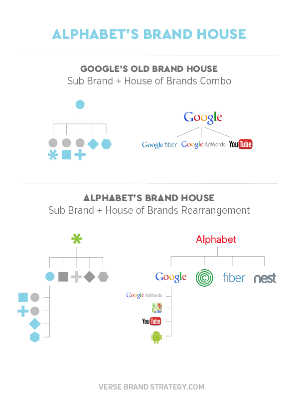 Alphabet Google Brand Architecture
