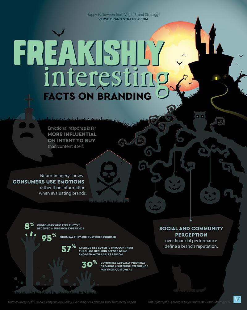 Freakishly Interesting Brand Facts Halloween Infographic