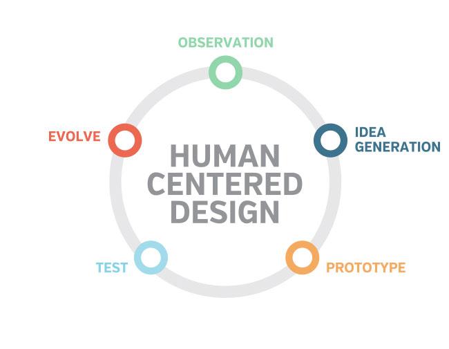 Human Centered Design Infographic