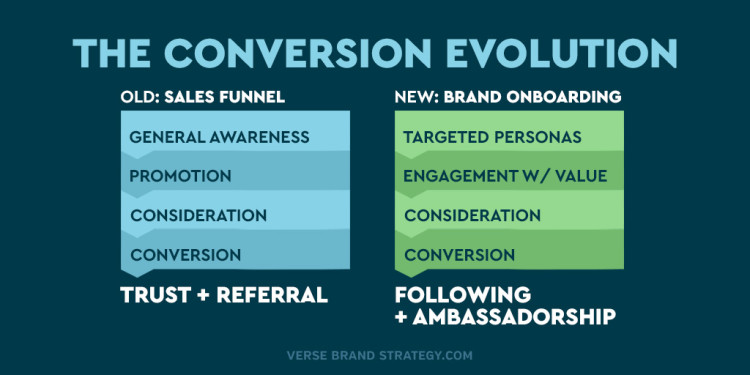Sales Conversion: Brand Onboarding