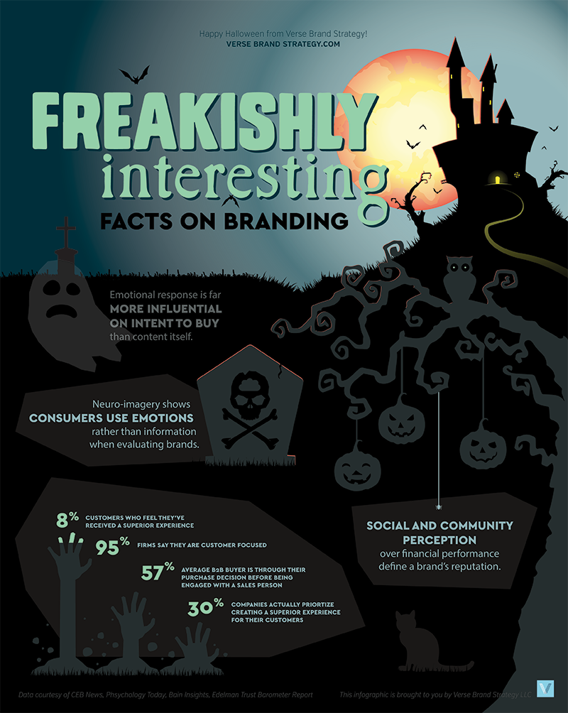 Freakishly Interesting Brand Facts Halloween Infographic