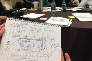 CARE Catalyst Ignite! Innovation Lab Sketch