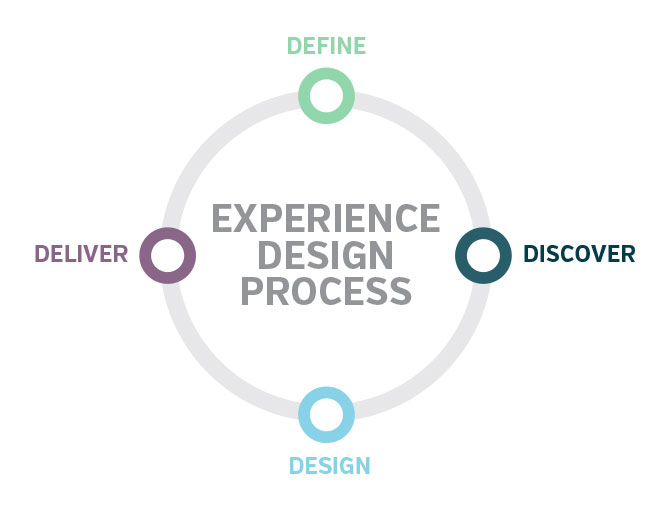 The Customer Experience Design Process