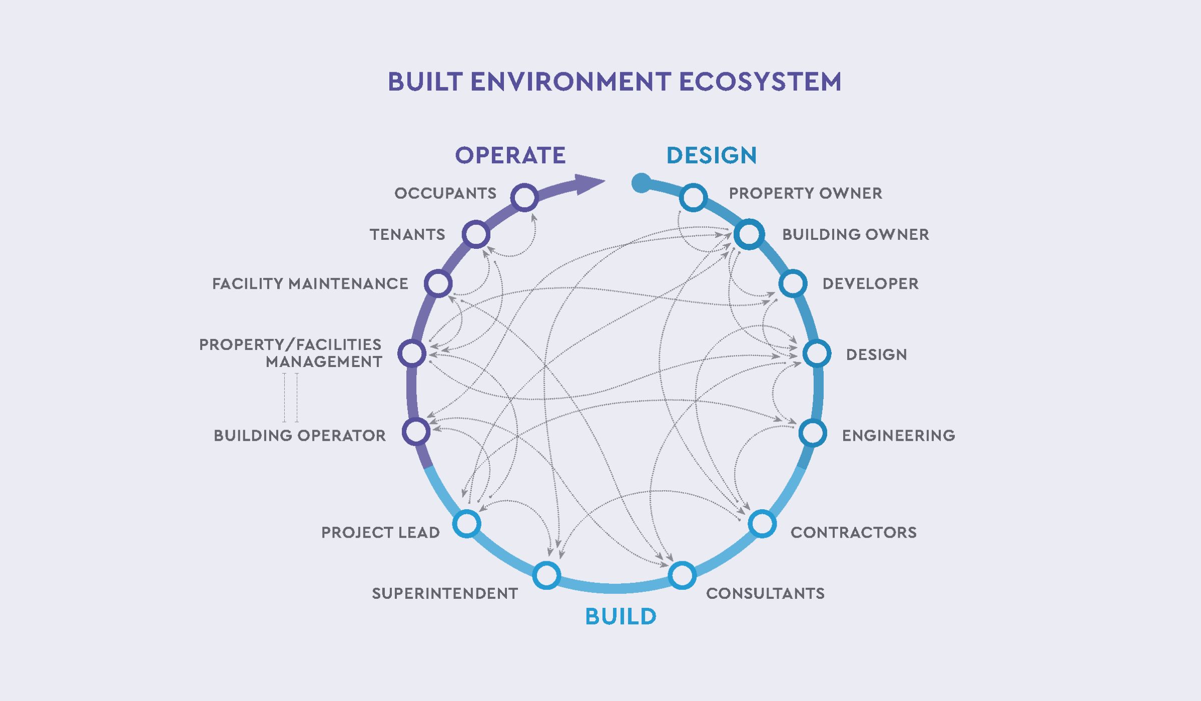 Building Development Players